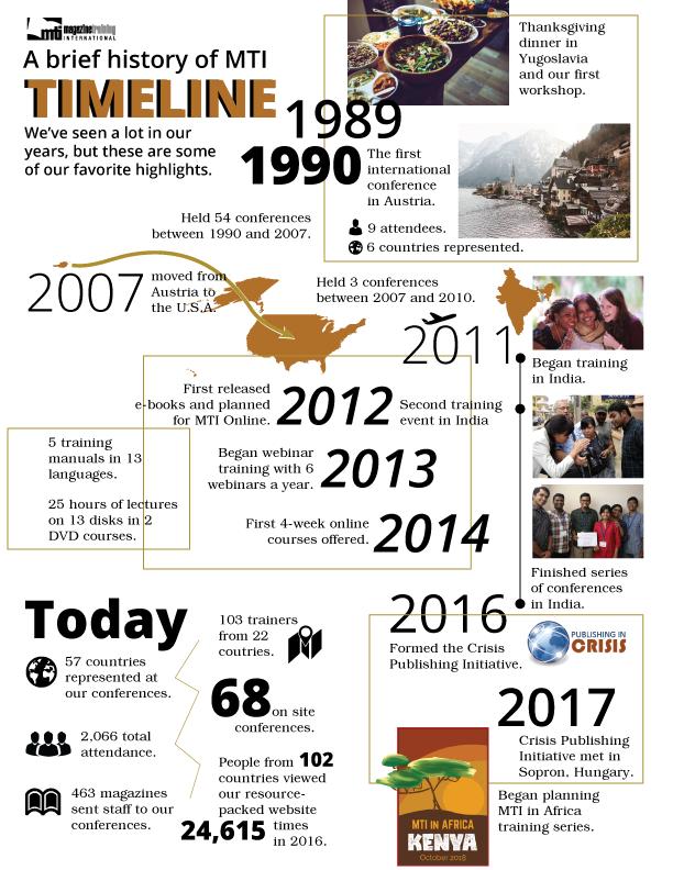 MTI-timeline2